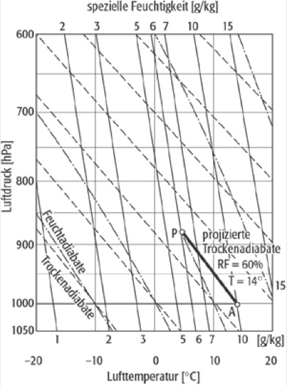 Stüve-Diagramm - Lexikon der Geographie