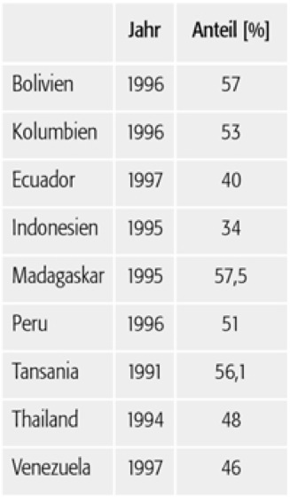 informeller sektor 1 informeller sektor 1 anteil des stdtischen informellen sektors ausgewhlter entwicklungslnder - Entwicklungslander Beispiele