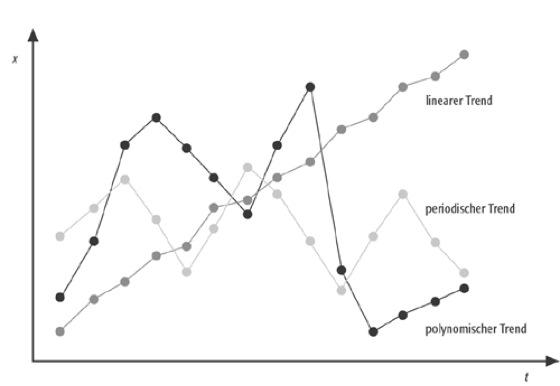 wie man den ersten handel mit einem neuen krypto-token macht trendanalyse mit dm-system