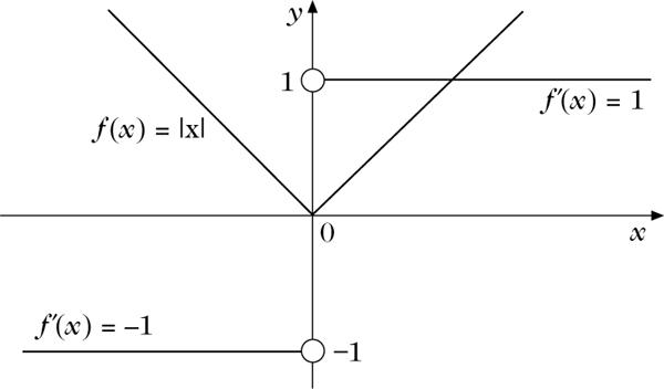 Nicht Differenzierbarkeit Lexikon Der Mathematik