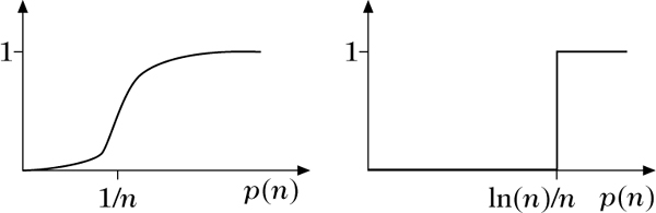 Zufällige Graphen