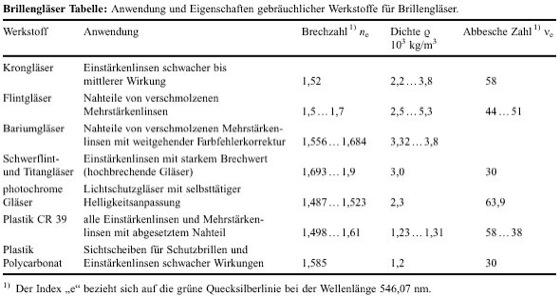 Fielmann Gläser Preisliste