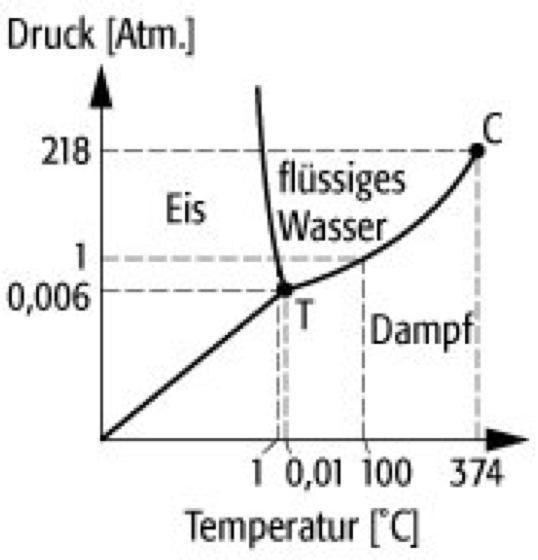 fe fe3c phase diagram