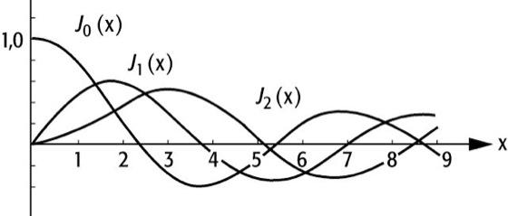 Bessel-Funktionen - Lexikon der Physik