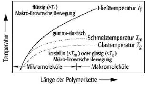 polymere Schmel...