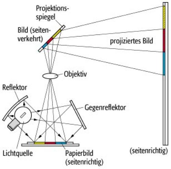 Häufig Projektor - Lexikon der Physik NU48