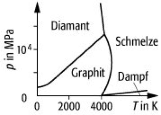 p-T-Diagramm - Lexikon der Physik