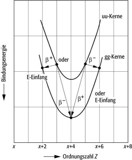 Bindungsenergie - Lexikon der Physik