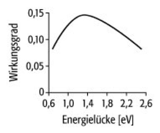 Solarzelle Lexikon Der Physik