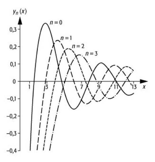 sphärische Bessel-Funktionen - Lexikon der Physik