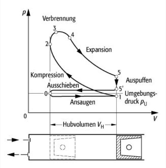 Wunderbar Auto Motor Diagramm Zeitgenössisch - Der Schaltplan ...