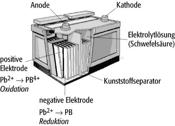 Akkumulator - Lexikon der Physik