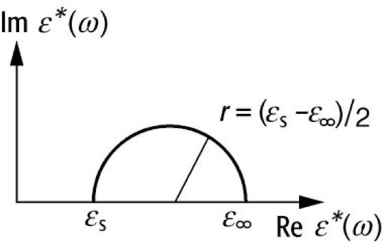 Cole-Cole-Diagramm - Lexikon der Physik