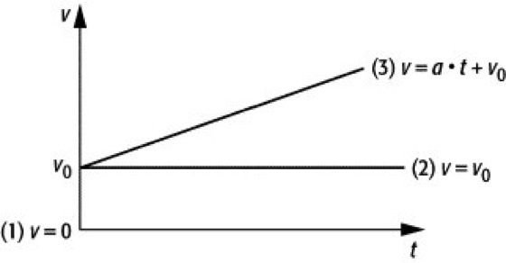 geschwindigkeits zeit diagramm die zeitachse stellt das v t diagramm eines ruhenden krpers dar 1 die parallele zur zeitachse beschreibt einen - Gleichformige Bewegung Beispiele