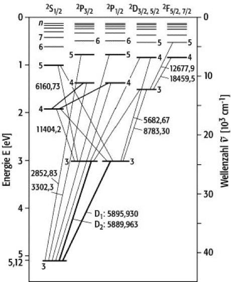 Grotrian-Diagramm - Lexikon der Physik