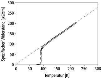 Hochtemperatur Supraleiter