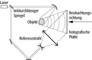 Hologramm Erklärung