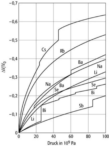 Hookesches gesetz lexikon der physik for Technische mechanik klausuraufgaben
