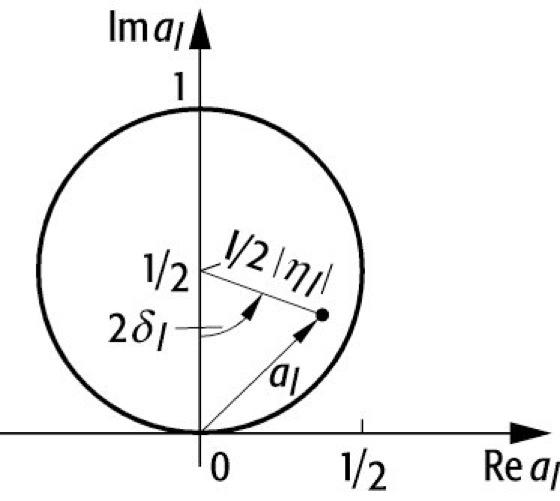 Argand-Diagramm - Lexikon der Physik