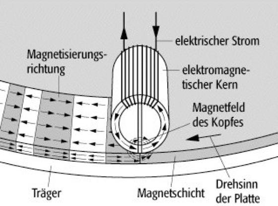 Magnetplatte - Lexikon der Physik