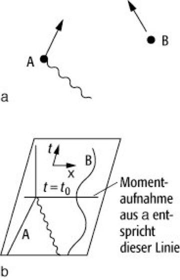 Minkowski-Diagramm - Lexikon der Physik