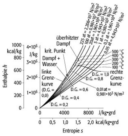 Mollier-Diagramme - Lexikon der Physik