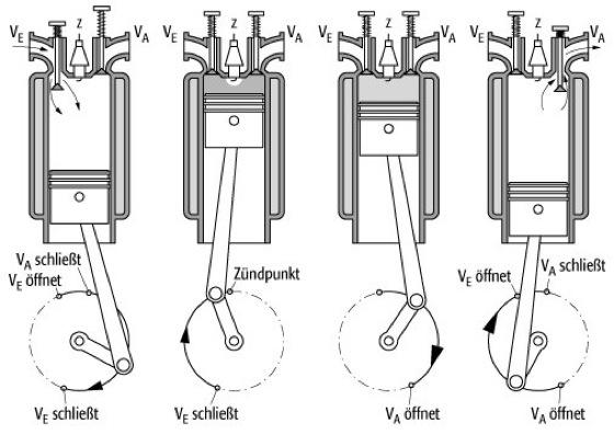 Otto Motor Lexikon Der Physik