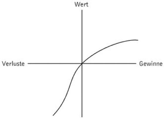 Prospect Theory Beispiel