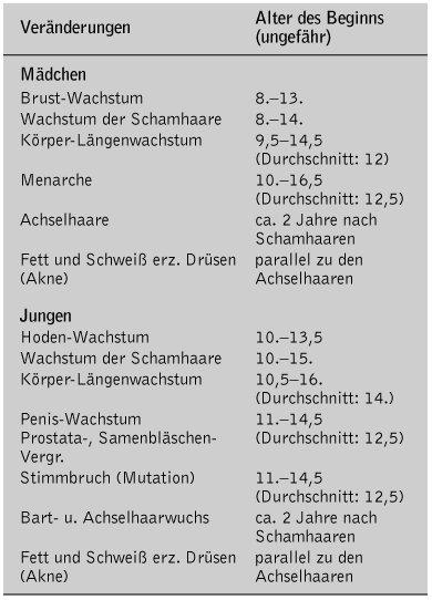 Jugendpsychologie - Lexikon der Psychologie