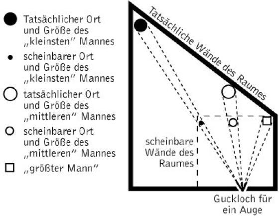 Amesscher Raum Lexikon Der Psychologie